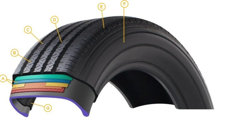 How Is A Tire Made?